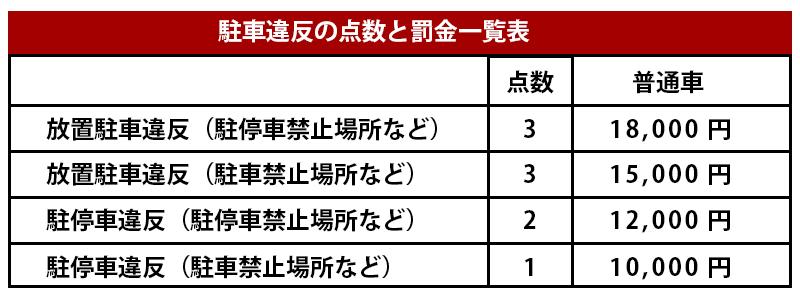 駐車違反の点数と罰金一覧表